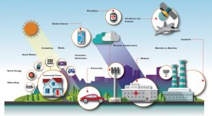 smart city iot solutions